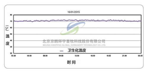 6-牛糞發酵反應時間與溫度.jpg